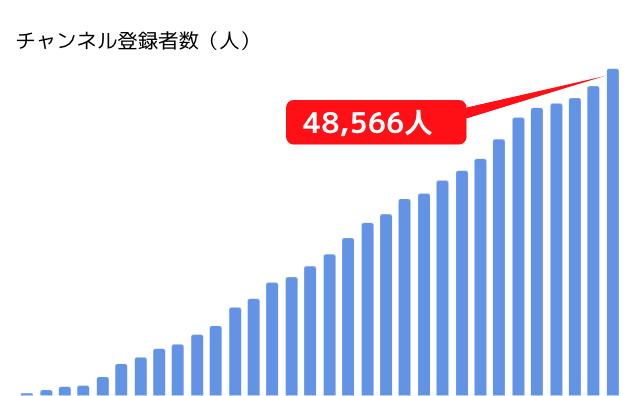 チャンネル登録者数(人)