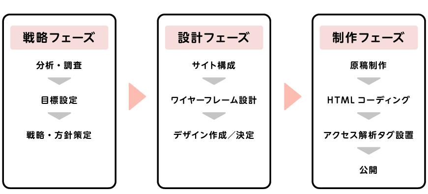 サイト制作戦略設計製作