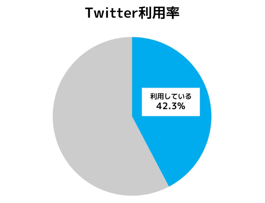 twitter-user-rate-2021
