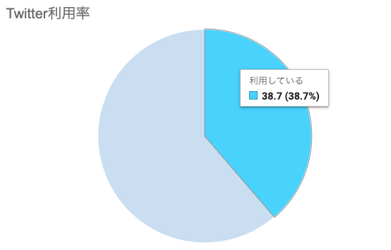 日本のtwitter利用率