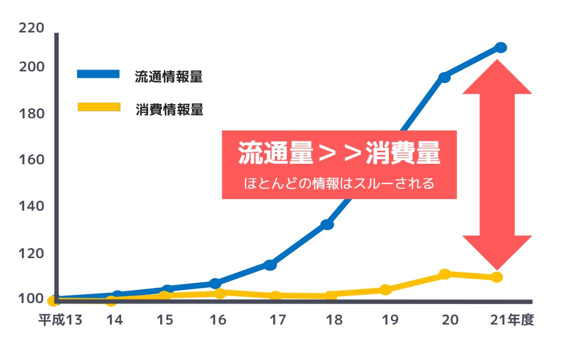 情報流通量-消費量-グラフ